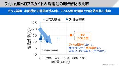 他社のペロブスカイト太陽電池との比較