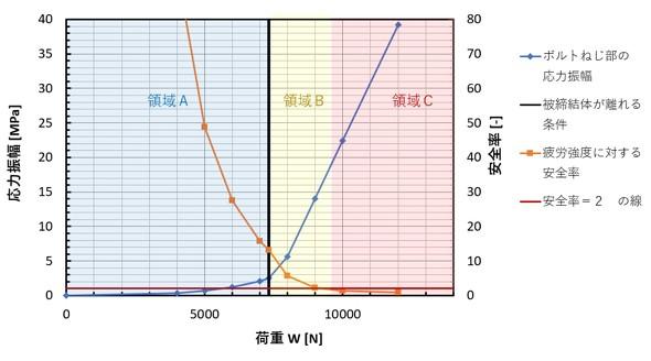 荷重を変化させたときの応力振幅と安全率