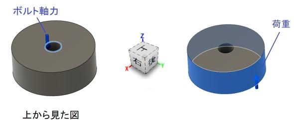(左) 荷重条件【1】:ボルト軸力/(右) 荷重条件【2】:実際の荷重