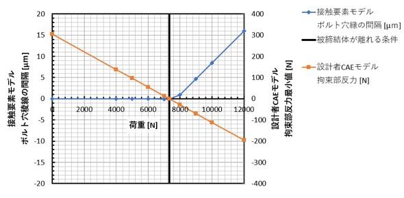 荷重を変化させたときの被締結体の間隔と拘束部反力最小値