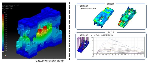 (左)成形解析結果を参照した金型たわみ解析/(右)離型解析機能のイメージ