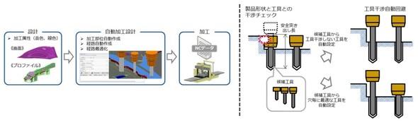 (左)自動加工設計機能のフロー/(右)工具干渉を回避する工具を自動設定できる
