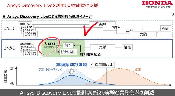「Ansys Discovery Live」を活用した性能検討支援について
