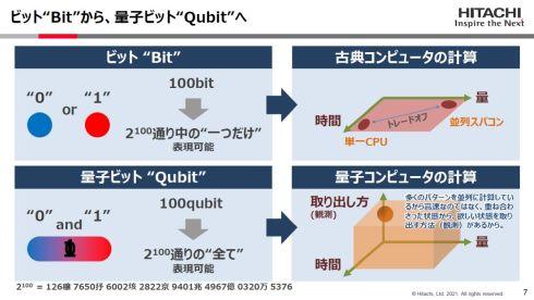 ビットと量子ビット、古典コンピュータと量子コンピュータの違い