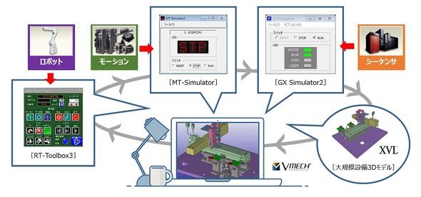 完全実機レスの3D制御シミュレーションが可能に