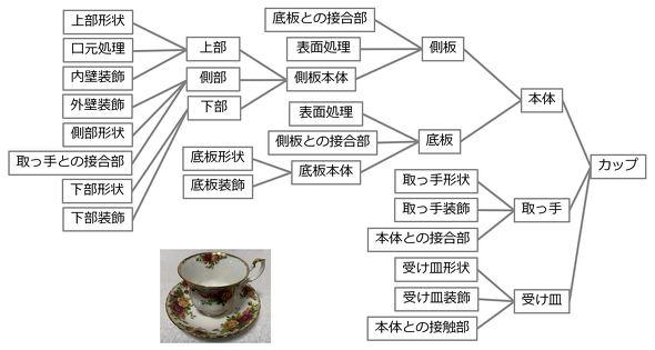カップの構造マップの例