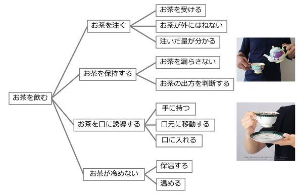 カップの機能マップの例
