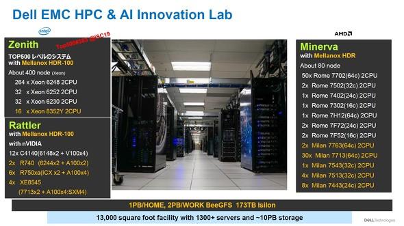 「HPC & AI Innovation Lab」のベンチマーク環境について