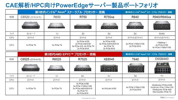 デル・テクノロジーズのCAE/HPC向けサーバラインアップ