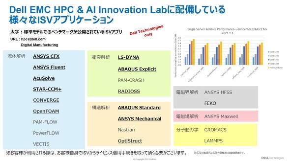 さまざまなISVアプリケーションを常時整備配備している「HPC & AI Innovation Lab」