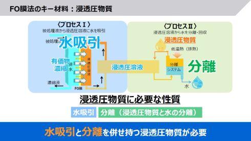 新開発の浸透圧物質は「水吸引」と「分離」の機能を併せ持つ