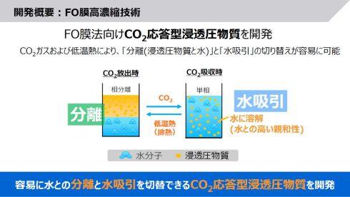 CO2の放出と吸収により「分離」と「水吸引」を切り替えられる