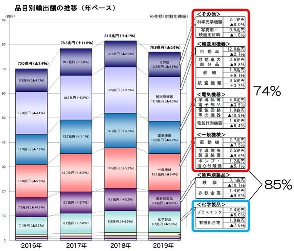 日本の品目別輸出額