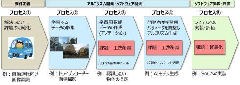 AIモデル開発のプロセスと課題