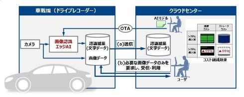 エッジAIを組み込んだ車載機による効率的なデータ収集のイメージ