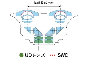 「RF5.2mm F2.8 L DUAL FISHEYE」の光学構成図