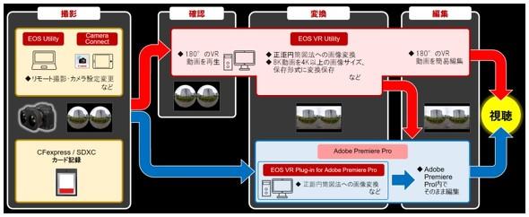 映像制作ワークフローのイメージ図