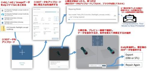 「Mimaki 3D Print prep Pro」のワークフロー