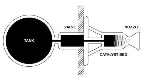 1液式化学スラスターのイメージ