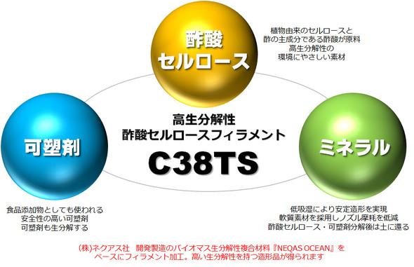 高生分解性 酢酸セルロースフィラメント「C38TS」の原料