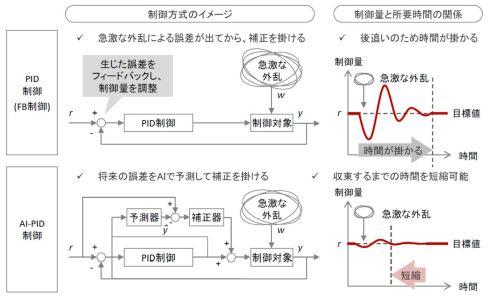 一般的なPID制御(上)とAI-PID制御(下)の比較