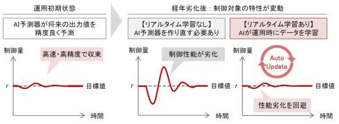 リアルタイム学習によりAI-PID制御を機器の経年劣化に対応させられるようになる
