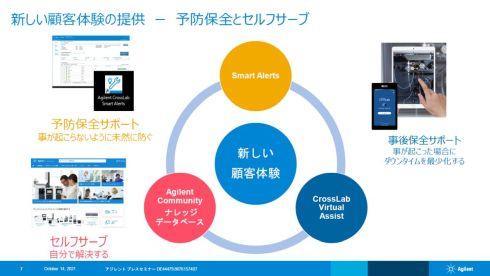 3つのデジタルツールの展開を2021年から強化している