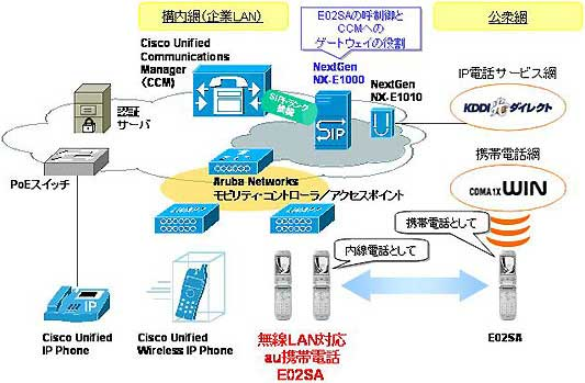 photo 「OFFICE FREEDOM」によるワイヤレスIP電話ソリューション...  KD