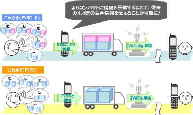 KDDI、au携帯電話の通話品質を高めるEVRC-Bを導入