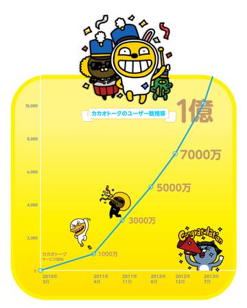 カカオトークの世界ユーザー数が1億人を突破 Itmedia Mobile
