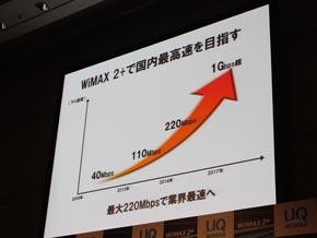 WiMAX 2+の速度向上ロードマップ