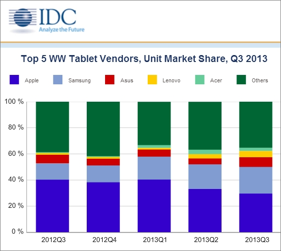 idc tablet