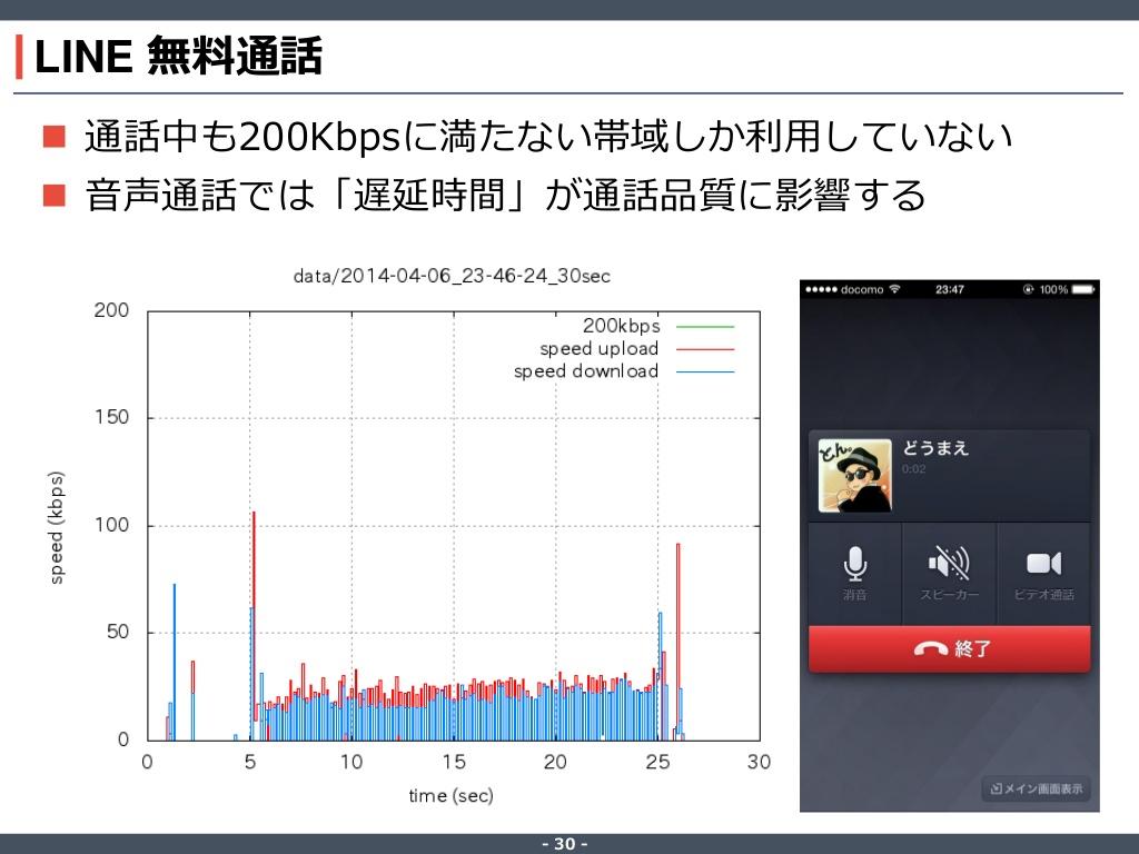 LINEの無料通話は200Kbps以下でも十分使えている(写真=左)。LINEのトークではほとんど通信が発生していない(写真=右)