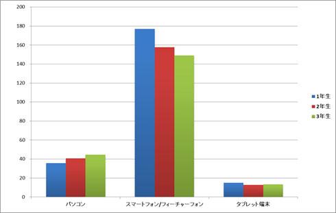 高校生のネット依存傾向(1)