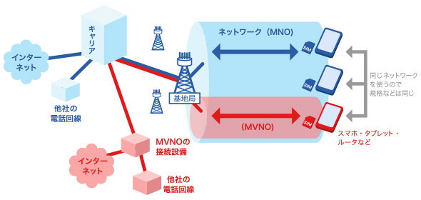 http://image.itmedia.co.jp/mobile/articles/1406/30/mm_mvno-01.jpg