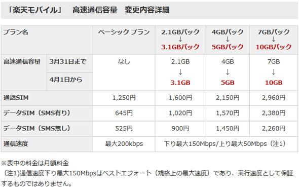 楽天モバイル」、4月からデータ通信容量増加\u2015\u2015月900円で3.1G
