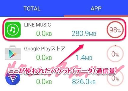 アプリ「通信量モニター[パケットモニタ]」でデータ量を確認