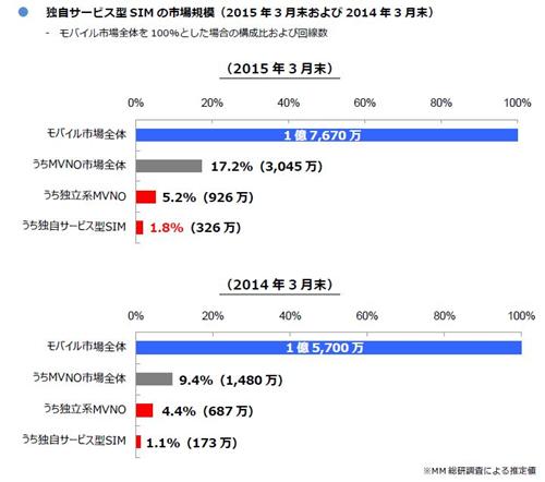 表 独自サービス型SIMの市場規模(2015年3月末および2014年3月末)
