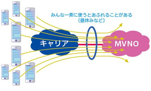 みんなが一斉に使うと、MVNOではキャリアとの接続点の通信速度があふれてしまうことがある