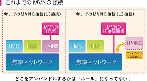 図 これまでのMVNO接続