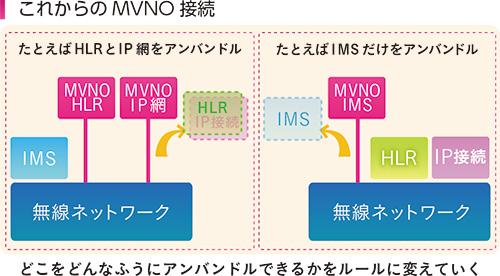 図 これからのMVNO接続