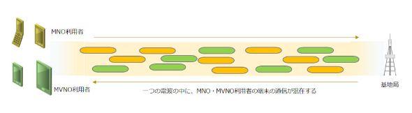 同じ基地局で送受信する電波の中に、MNOとMVNOの通信が混在