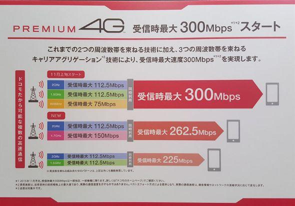ドコモの下り最大300Mbpsサービス