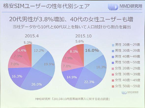 格安SIMユーザーの性年代別シェア