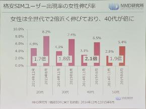 男女における格安SIMユーザーの出現率