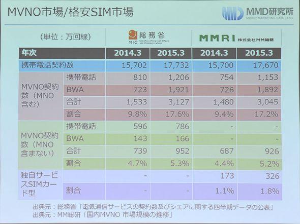 携帯電話などの総契約数とMVNO契約数の比率