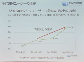3.9%のユーザーがMVNO回線をメインで利用