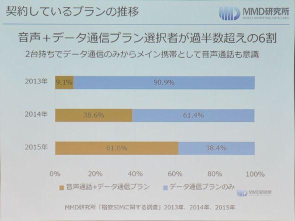 音声通話付きプランを選択するユーザーも6割を超えた