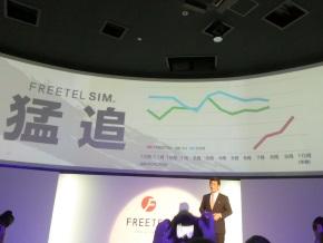 「FREETEL SIM」の契約数の伸び