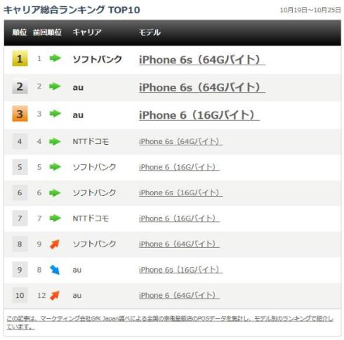 再びiPhoneの独占状態になった携帯販売ランキング(10月19日〜10月25日)